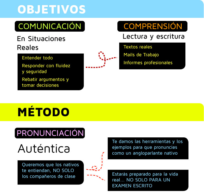 objetivos y metodo